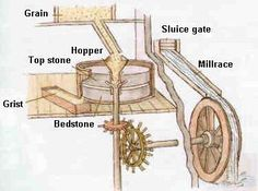 Mill Diagram Bushcraft Camping, Camping Survival, Tilting At Windmills, Eagle Project, Hydroelectric Power, Flour Mill, Water Powers, Water Mill, Sun And Water