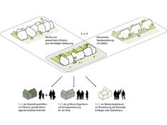 SMAQ- nice diagram for housing typology mixing and social mix...