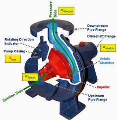 How to select quality working #hydraulic #gear #pumps?