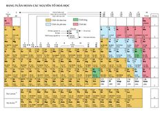 Periodic table wikipedia the free encyclopedia the clover periodic table wikipedia the free encyclopedia the clover pinboard vi pinterest periodic table and chemistry urtaz Image collections