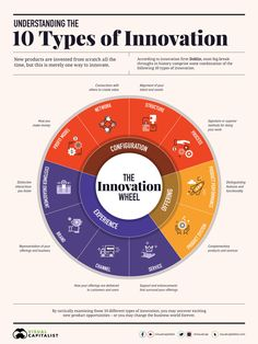 Types Of Innovation, Innovation Strategy, Creativity And Innovation, Marketing Innovation, Business Innovation, Cloud Computing, Blockchain, Lean Startup, Business Management