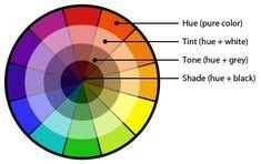 Tint - hue + wit //// Tone - hue + grijs //// Shade - hue + zwart