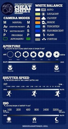 Photography Cheat Sheet for DSLR