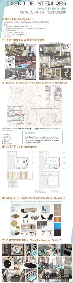 Diseño de interiores para locales y empresas por Ana Utrilla,  interiorismo comercial @Utrillanais