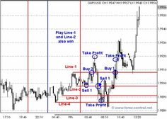Forex strategy buy sell same time