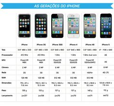 As Gerações do IPhone!