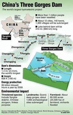 Three Gorges Dam-China