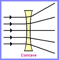 Definition of Concave lens   define Concave lens   physics in addition Lenses Worksheet besides Curved Mirror Worksheets additionally Concave Lens Diagram Worksheet   Web About Wiring Diagram • also 10 best Teaching Optics images on Pinterest   Teaching science besides Convex lenses  video    Geometric optics   Khan Academy further Optics for Kids   Concave vs Convex Lenses together with Optics lenses  image formation worksheet additionally Convex Lenses Practice Worksheet likewise Free Worksheets Liry   Download and Print Worksheets   Free on moreover  likewise Lesson  6  Optics and the Eye   Center for Learning in Action besides  together with Refraction worksheet   Download them and try to solve together with worksheet  Convex And Concave Lenses Worksheet  Carlos Lomas in addition Worksheets Refraction Worksheet Chicochino Worksheets  Dispersion Of. on convex and concave lenses worksheet