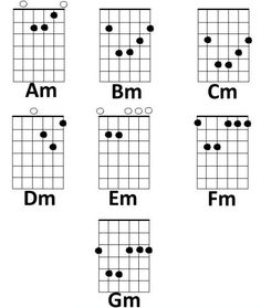 How to play Minor and Seventh Chords on the Guitar, including finger positioning, diagrams and explanation of music theory