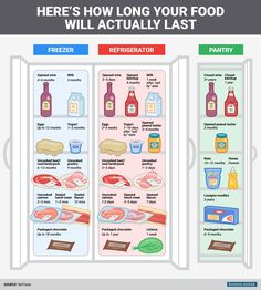Infographic: How Long Food Actually Lasts In The Refrigerator, Freezer, Pantry - DesignTAXI.com