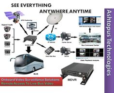 Ashtopus Onboard Video Surveillance System: See Everything Anywhere at Anytime in public transports and  deterrent to criminal activity  more information please visit at http://ashtopustech.com/solutions/video-surveillance-solutions/on-board-video-system/