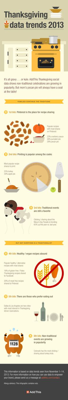 Thanksgiving Data Trends to Gobble Over [Infographic] | AddThis Blog