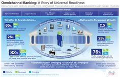 Omnichannel Banking - Consumers are looking for personalized services through different channels