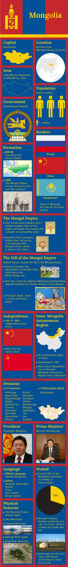 Infographic of Mongolia Facts
