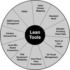 Lean tools | Change Management | Pinterest