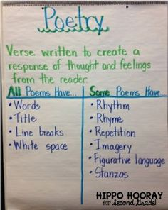 """LOVE this poetry anchor chart! """"All Poems Have... Some Poems Have..."""" Perfect for 1st, 2nd, 3rd, or 4th grade!"""