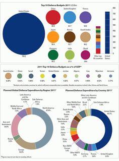 World defense budget stats