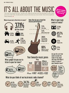 It's All About The Music [infographic] - Daily Infographic
