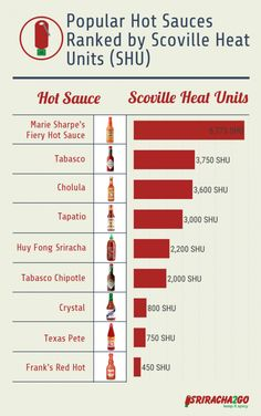 A chart that ranks various popular hot sauce brands by Scoville Heat Units.