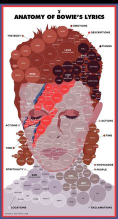 Love, Dance, God: Two Infographics Reveal David Bowie's Most-Used Words | Playb: