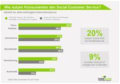 Studie Deutschland 2014: Kundenservice via Social Media Versicherungen und Krankenkassen mit Social CRM