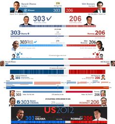 How different media showed the 2012 election results