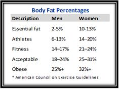body fat percentages Ideal Body Weight Formula: How to Calculate Your Ideal Weight Weight Loss Routine, Weight Loss Journey, Lose Body Fat, Body Weight, Trying To Lose Weight, How To Lose Weight Fast, Body Fat Percentage Chart, Corps Idéal, Health Fitness