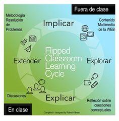 Clase invertida, cómo proceder dentro y fuera de clase.