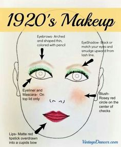Date of Photograph: 2013  Name of person or product: N/A Image Source:http://www.vintagedancer.com/1920s/authentic-1920s-makeup-tutorial/ Age of person: N/A