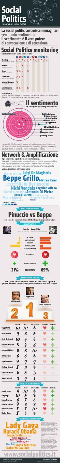 Infografica: Social Politics – I politici italiani (e non solo) sui Social Media