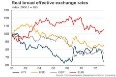 Japan is winning the race to the bottom, Britain is second; Europe and the US are running the wrong way.(May 7th 2013)