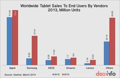Worldwide Tablet Sales To End Users By Vendors 2013 #Apple #Samsung #Lenovo #Asus #Amazon
