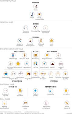 Bain has organized the 40 distinct kinds of value that offerings provide customers into a pyramid with five levels. The most objective kinds of value are found at the base, and the higher a level E-mail Marketing, Business Marketing, Content Marketing, Online Marketing, Digital Marketing, Marketing Dashboard, Business Logo, Business Management, Business Planning