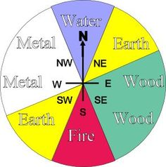 Feng Shui - directions/elements/colours RE-Pinned via https://www.facebook.com/DhomeBAZAAR