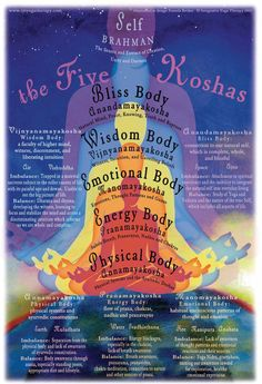 You know chakras now; get to know your kosha energy. Heal yourself.