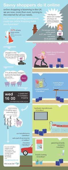 Where and When do You Shop Online?