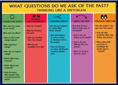 "historical thinking - Google Search ""What Questions do we ask of the past?"""