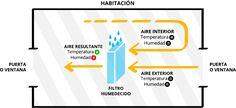 Los climatizadores evaporativos realmente enfrían?