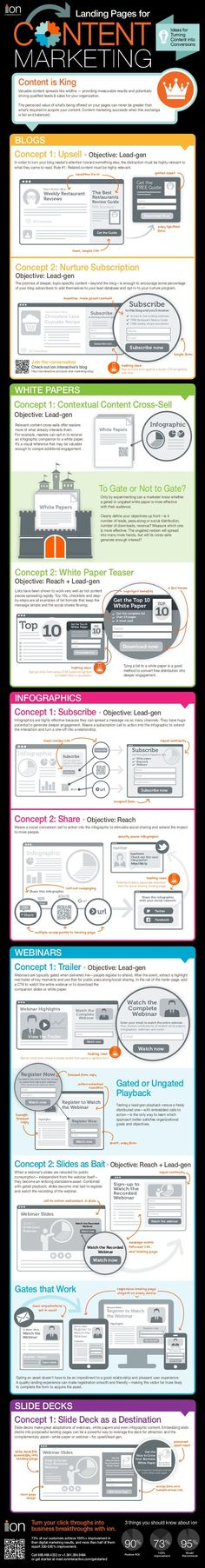 Landing Pages for #Content #Marketing. Ideas for turning content into conversation. #Infographic