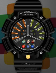 Why do real-time marketing?