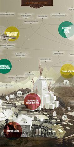 infographic map of the future (wired italia) by luca masud, mario porpora, michele graffieti