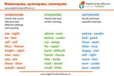 Pokud si nejste jisti, co se skrývá pod kategoriemi homonyma, synonyma… Synonyms And Antonyms Words, Sound Words, English Grammar, Spelling, Meant To Be, Games