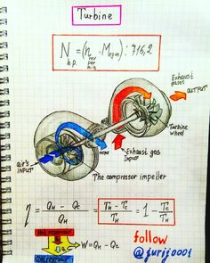 How a turbine works (with physics) Engineering Science, Aerospace Engineering, Mechanical Engineering, Electrical Engineering, Science And Technology, Physics Notes, Physics And Mathematics, Learn Physics, Physics Formulas