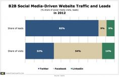 Twitter Seen Outpacing Facebook, LinkedIn for B2B Lead Generation