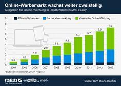 • Infografik: Online-Werbemarkt wächst weiter zweistellig | Statista