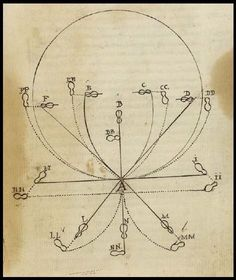 Footwork diagram from grandmaster of Destreza: Don Louis Pacheco de Narvaez.  Taken from national library of Spain, Madrid.  It shows the directional Movement, beginning from the letter A.   Right foot forwards constant.  Single letters represent the right foot, double letters the left.  Manuscript dates 1625.