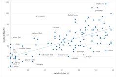 http://optimisingnutrition.com/2015/03/30/food_insulin_index/