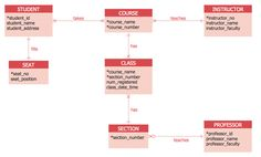 CrowS Foot Notation  EntityRelationship Model Diagram