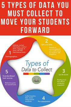 5 types of data you must collect to move your students forward | data | assessment | demographic | lexile | pre-assessment | reading | IEP | special education