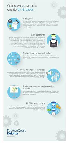 #Infografia #Curiosidades 6 pasos para escuchar a un cliente. #TAVnews